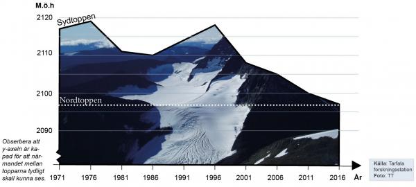 Kebnekaises högsta punkt smälter i rekordfart